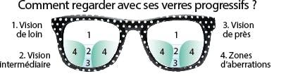 Comment regarder avec des verres progressifs