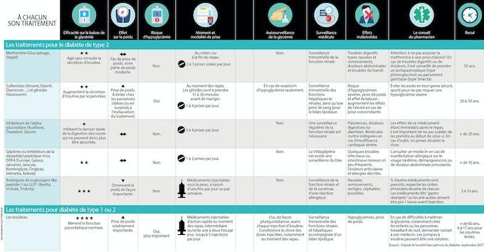 Le tableau des médicaments contre le diabète