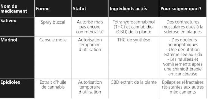 Les 3 médicaments dérivés du cannabis autorisés en France