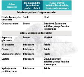 Magnésium tableau compléments alimentaires