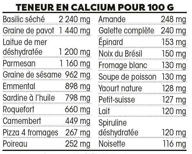 Quels sont les aliments riches en calcium ?