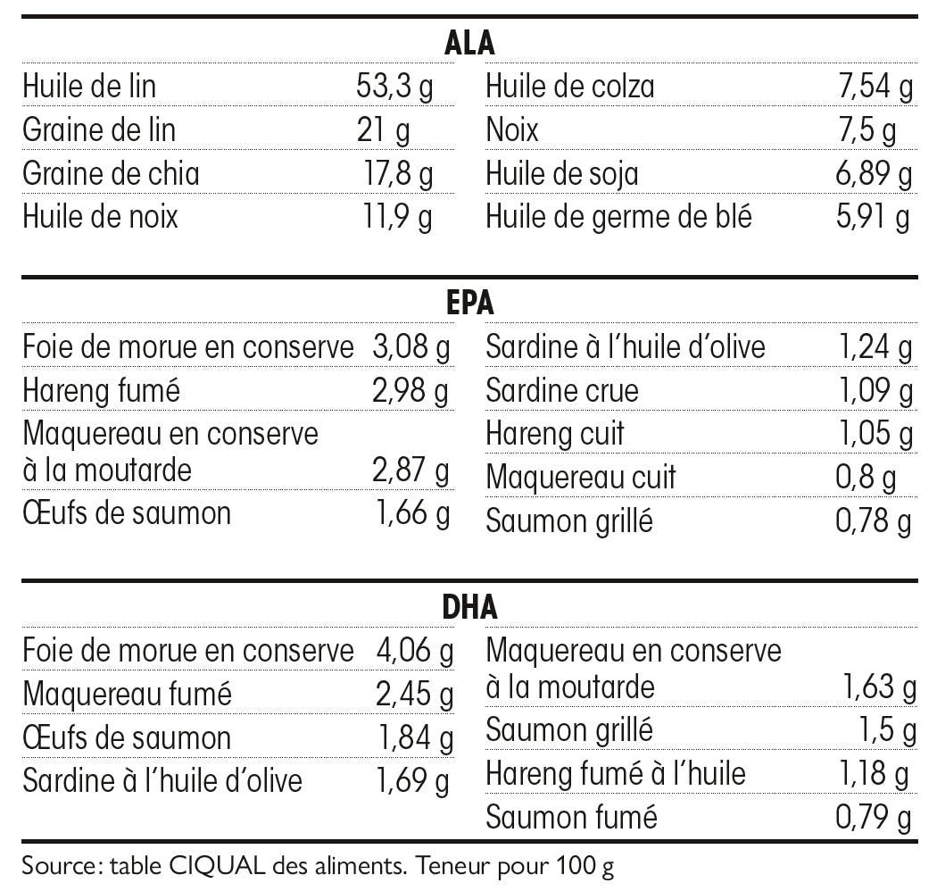 Quels sont les aliments riches en oméga-3 ?