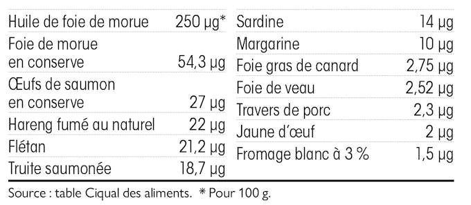 Quels sont les aliments riches en vitamine D ?