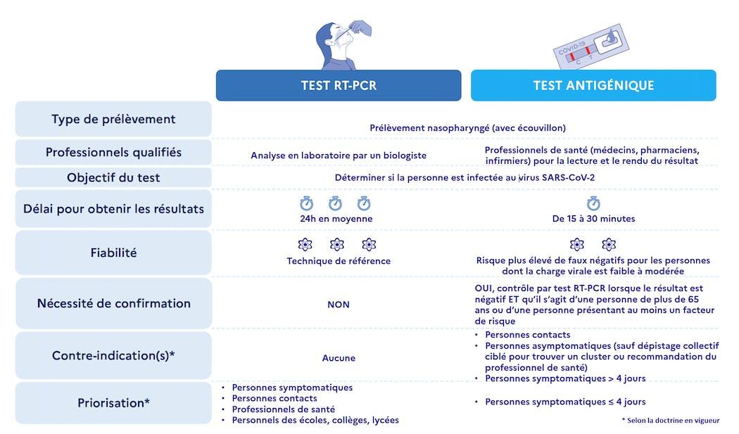 Quelle différence entre un test PCR et un test antigénique ?