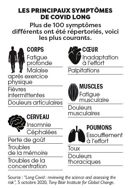 Quels sont les symptômes de la covid-long ?