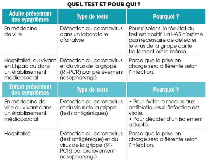Quels tests pour distinguer la grippe de la covid-19 ?