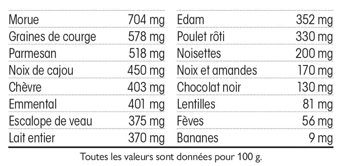 Les aliments riches en tryptophane
