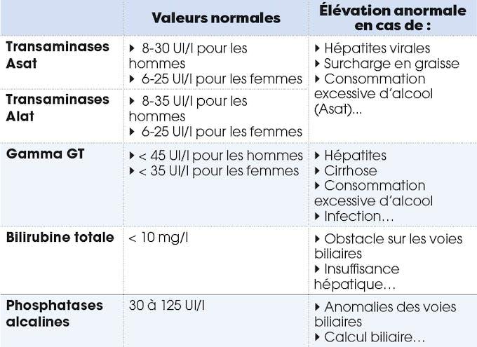 maladies du foie : bien comprendre son bilan sanguin