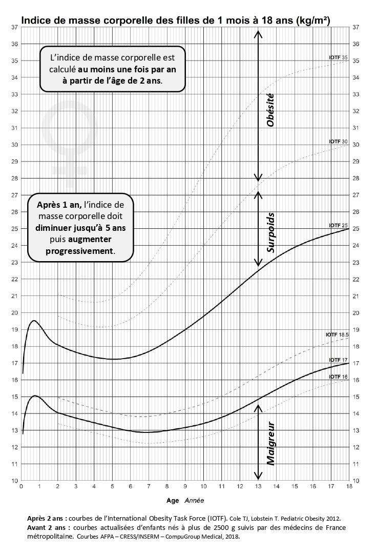 courbe imc fille 0-18 ans