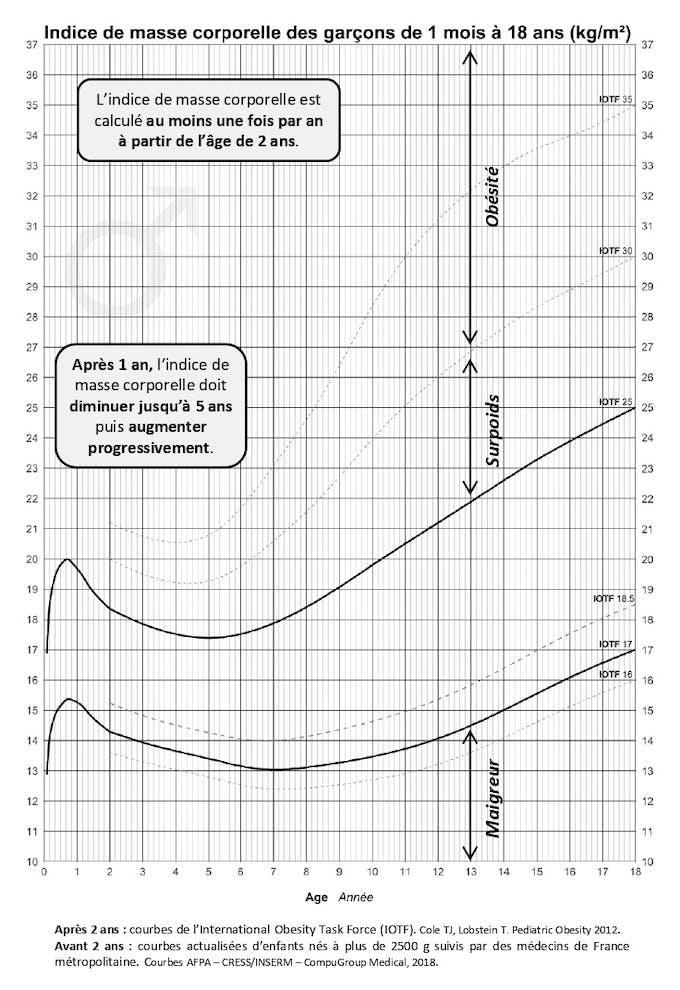 courbe imc garçons 0-18 ans