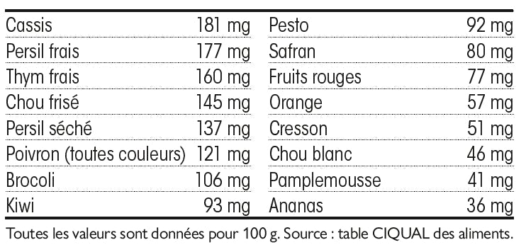 Sources vitamine C