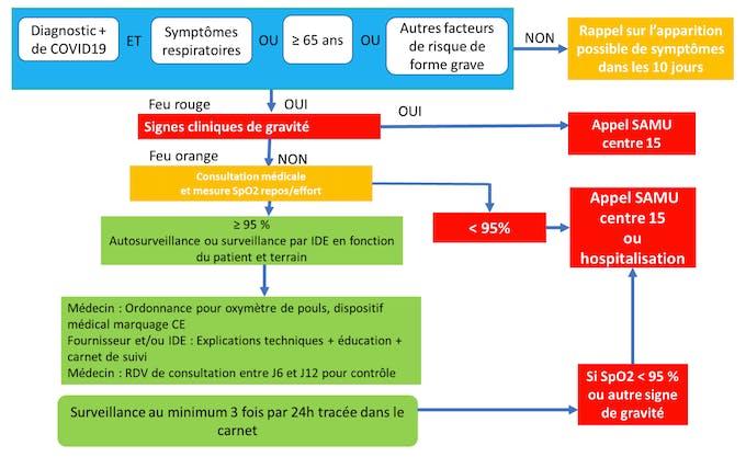 Oxymètre de pouls et covid-19