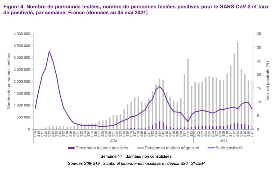 Figure 4. Nombre de personnes testées, nombre de personnes testées positives pour le SARS-CoV-2 et taux de positivité, par semaine, France (données au 05 mai 2021)