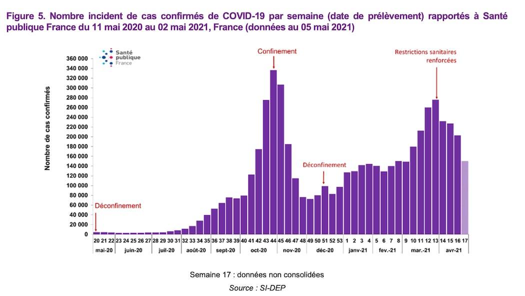 Figure 5. Nombre incident de cas confirmés de COVID-19 par semaine (date de prélèvement) rapportés à Santé publique France du 11 mai 2020 au 02 mai 2021, France (données au 05 mai 2021)