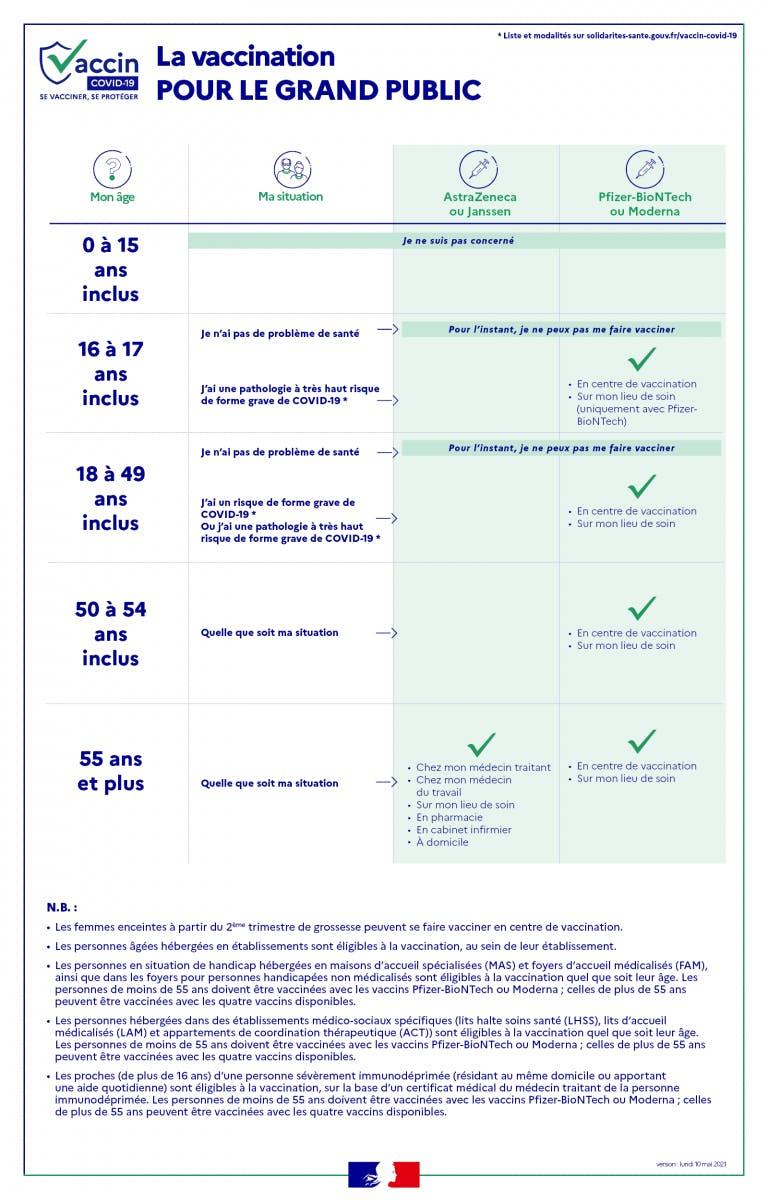 qui peut être vacciné à partir du 10 mai