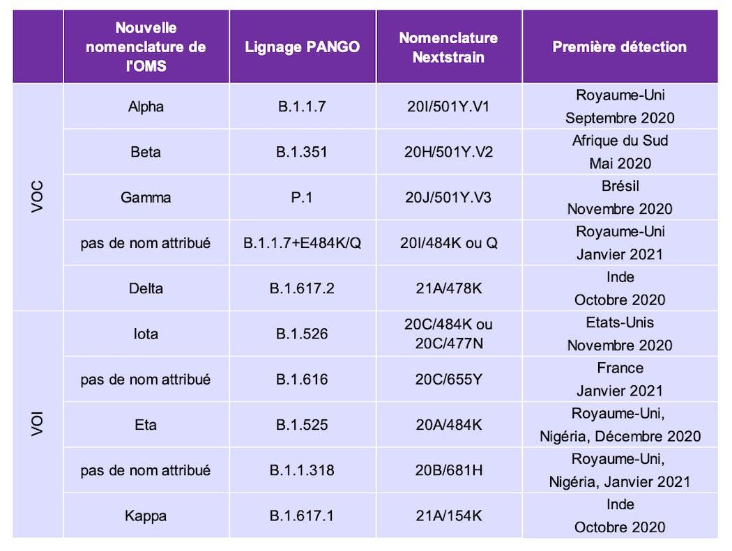 Nouvelle nomenclature variants OMS