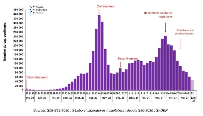 Nombre incident de cas confirmés de COVID-19 par semaine (date de prélèvement) rapportés à Santé publique France du 11 mai 2020 au 06 juin 2021, France (données au 09 juin 2021)