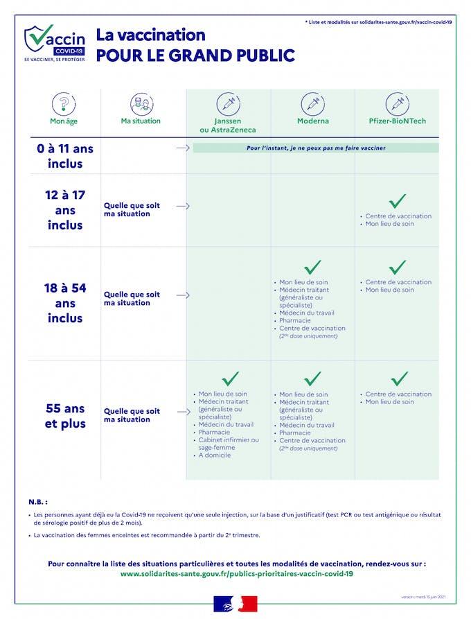 qui peut être vacciné à partir du 15 juin ?