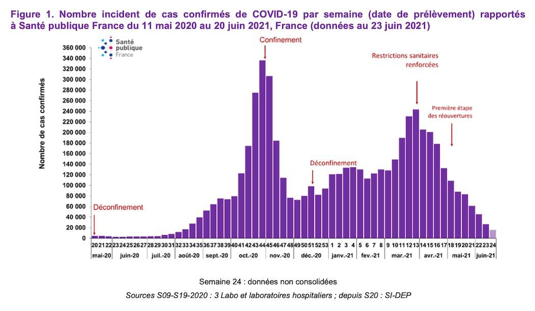 Nombre incident de cas confirmés de COVID-19 par semaine (date de prélèvement) rapportés à Santé publique France du 11 mai 2020 au 20 juin 2021, France