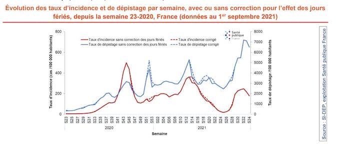 Évolution des taux d'incidence et de dépistage par semaine, avec ou sans correction pour l'effet des jours fériés, depuis la semaine 23-2020, France (données au 1 er septembre 2021)