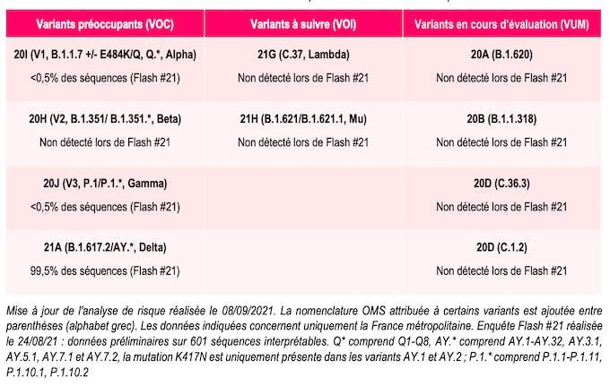 Classement des variants au 08/09/2021 d'après les données des enquêtes Flash