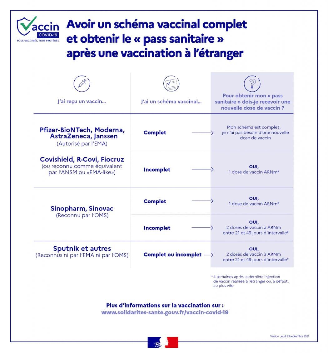 Obtenir le pass sanitaire avec un vaccin non reconnu en France